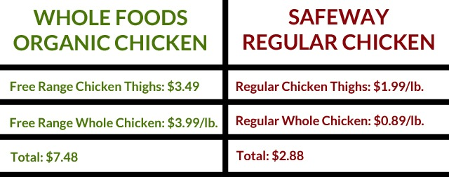 Organic Chicken vs Non Organic Chicken Whole Foods Organic Chicken