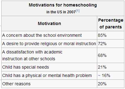 motivation_homeschooling_us_2007